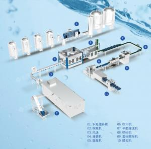 Quality 3000bph Water Bottles Filling Machine for sale