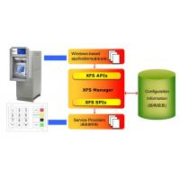 Encrypting PIN PAD Solution for ATM, System Integrator, Banks