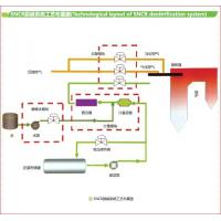 Buy cheap SNCR denitration system from wholesalers
